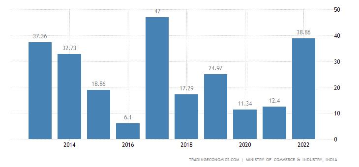 India Imports of Dairy Produce