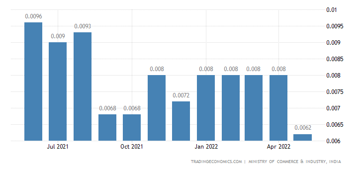 India Imports of Diesel