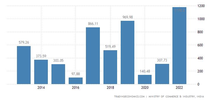 India Imports of Essential Oils & Resinoids