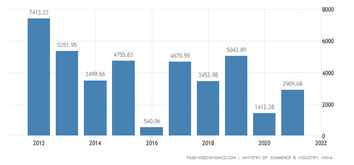 India Imports of Fertilisers