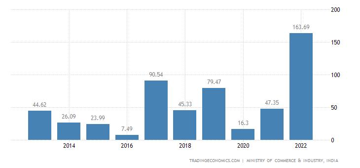 India Imports of Fish & Crustaceans