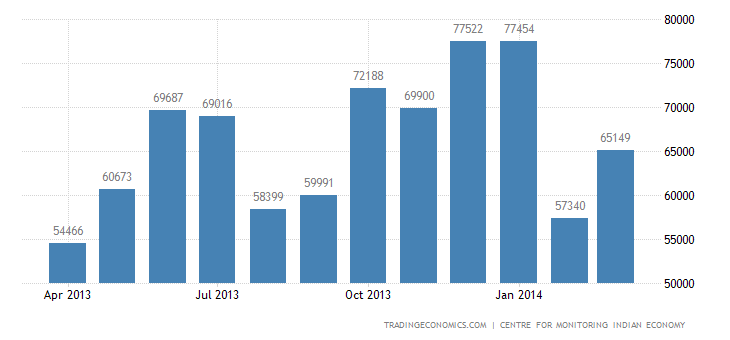India Imports of Food & Related Items   2019   Data   Chart