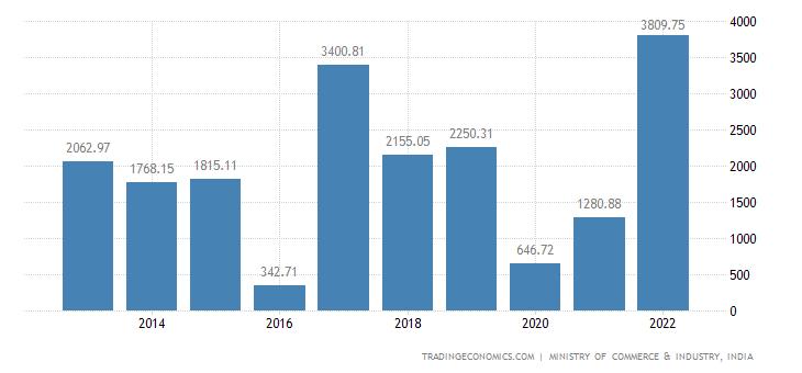 India Imports of Fruit & Nuts