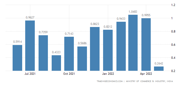 India Imports of Fuel Oil