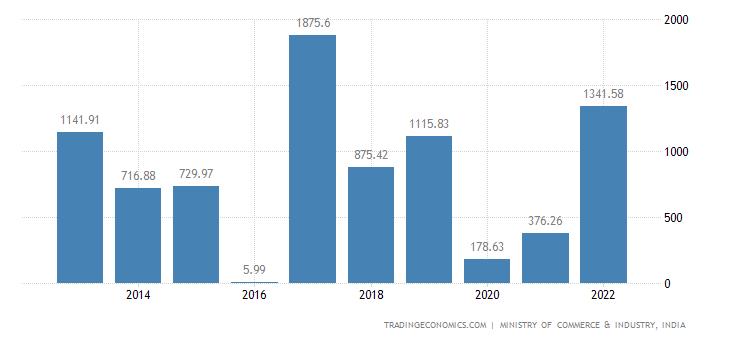 India Imports of Furniture Bedding Mattresses