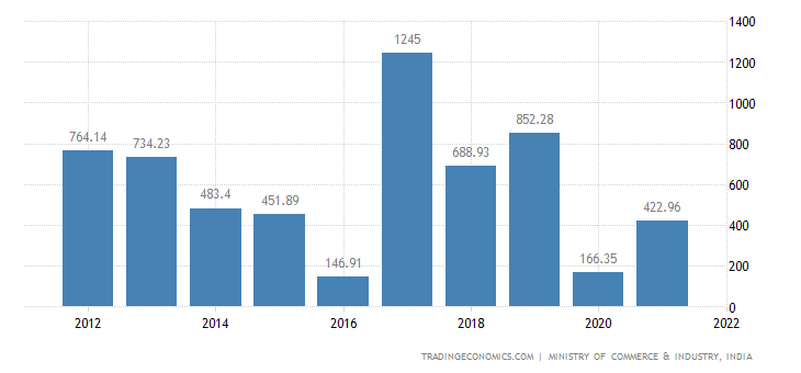 India Imports of Glass & Glassware