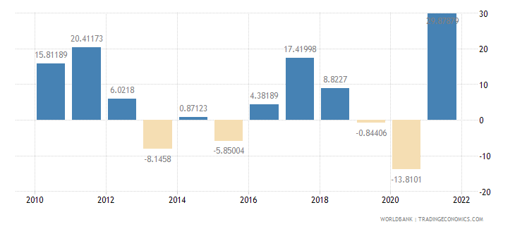 india imports of goods and services annual percent growth wb data