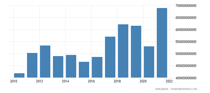 india imports of goods and services constant 2000 us dollar wb data