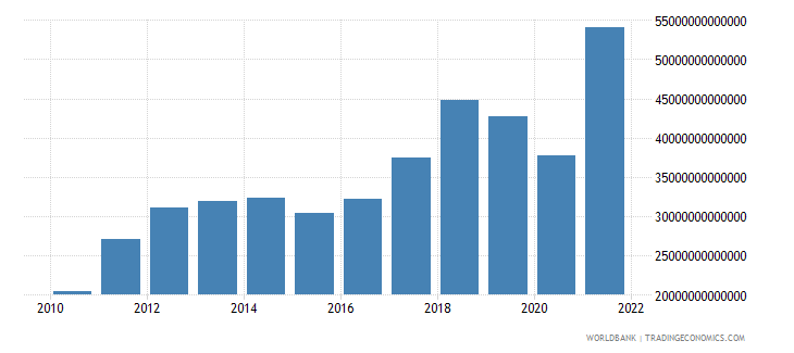 india imports of goods and services current lcu wb data