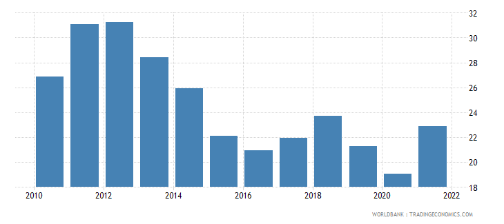 india imports of goods and services percent of gdp wb data