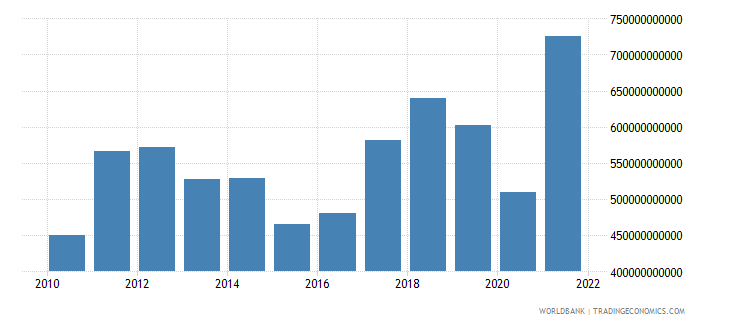 india imports of goods and services us dollar wb data