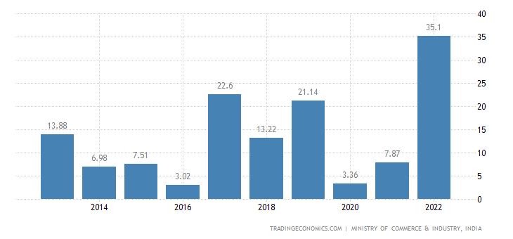 India Imports of Headgear & Parts Thereof