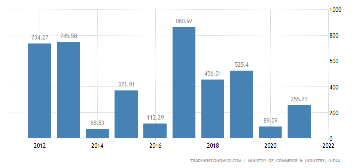 India Imports of Impregnated, Coated, Or Laminated Text