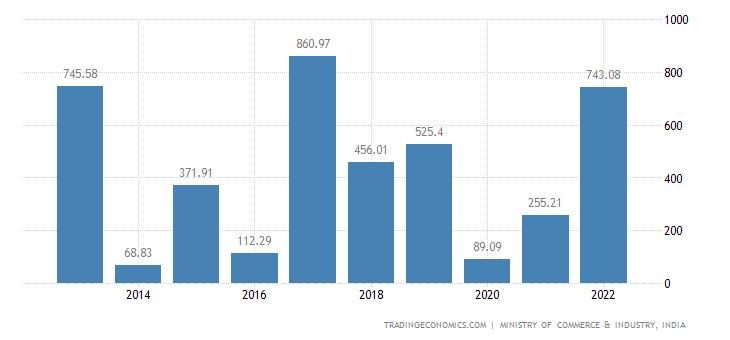 India Imports - Impregnated, Coated, Or Laminated Textile Fabrics Etc