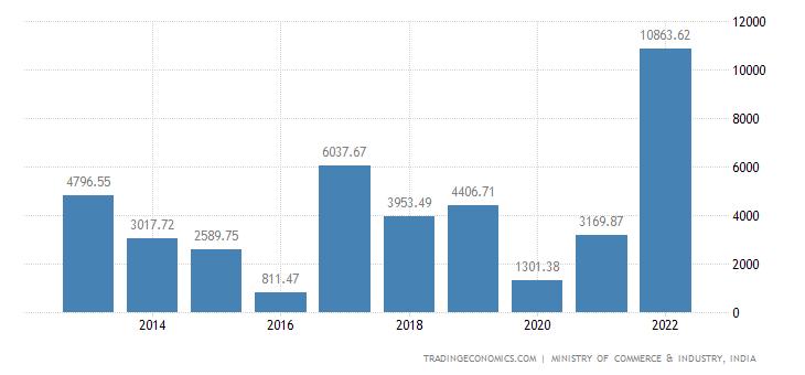 India Imports of Inorganic Chemicals