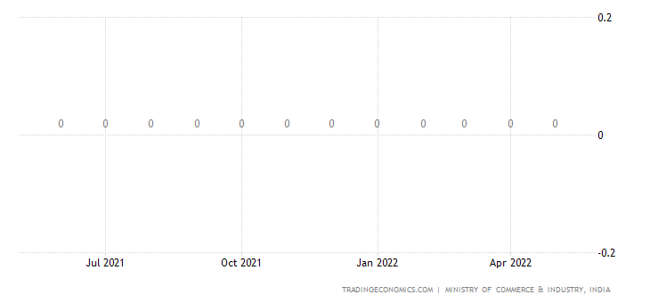 India Imports of Kerosene