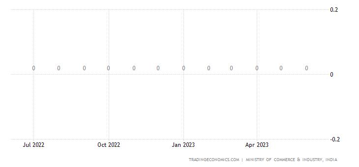India Imports of Kerosene
