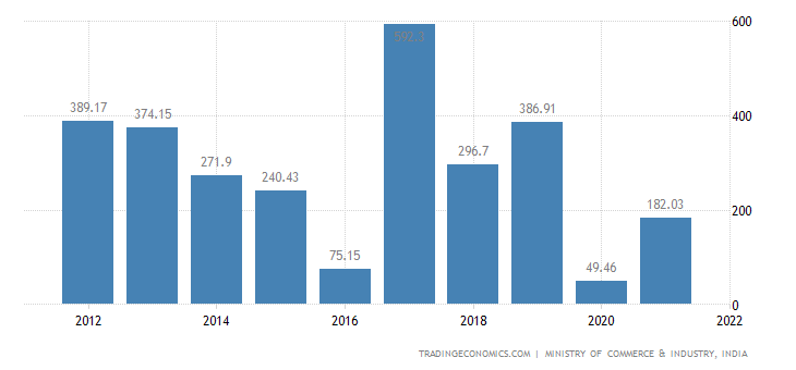 India Imports of Knitted Or Crocheted Fabrics