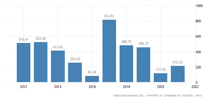 India Imports of Lead & Articles Thereof