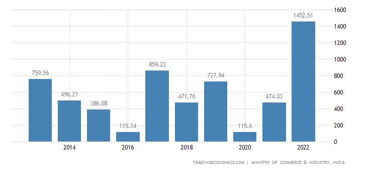 India Imports of Man Made Filaments