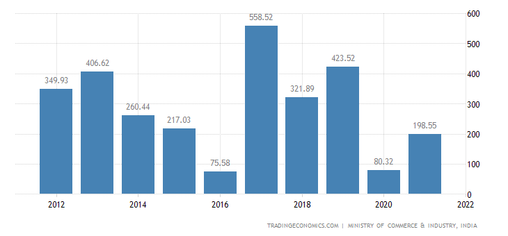 India Imports of Miscellaneous Manufactured Articles