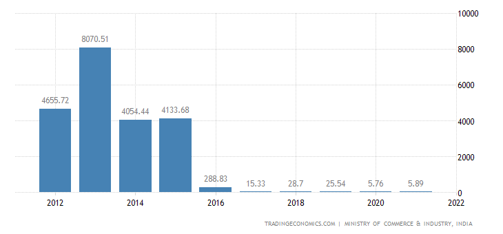 India Imports of Miscellaneous
