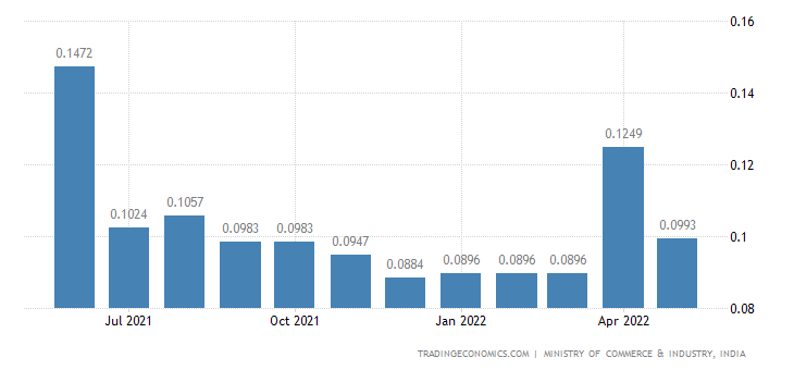 India Imports of Naphtha