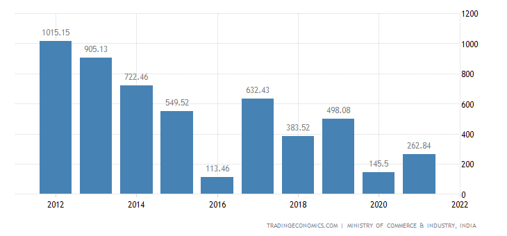 India Imports of Nickel & Articles Thereof