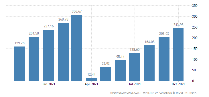 India Imports of Non Oil CMLV