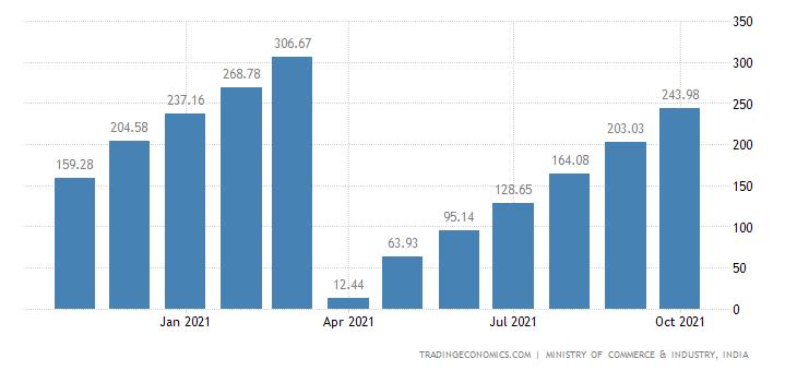 India Imports of Non Oil CMLV