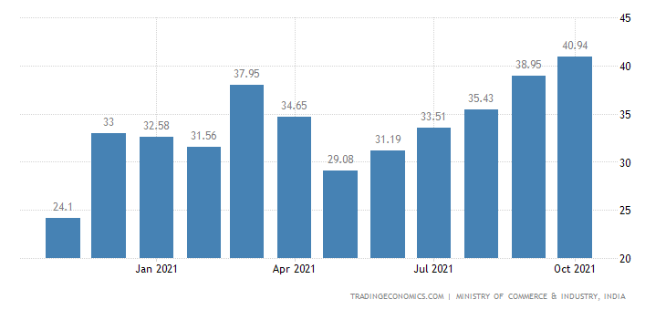 India Imports of Non Oil