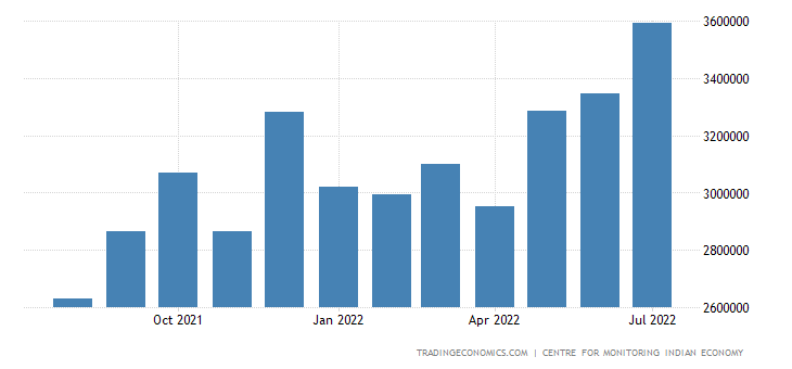 India Imports of Non Pol Items