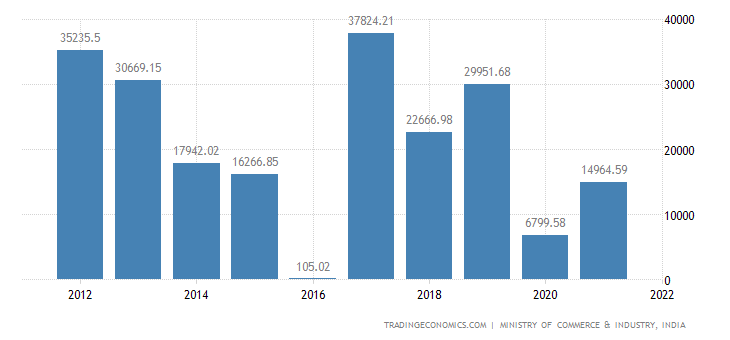 India Imports - Nuclear Reactors, Boilers & Parts Thereof