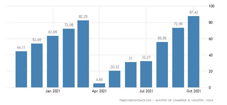 India Imports of Oil CMLV