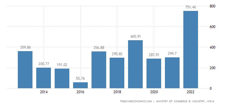India Imports of Oil Seeds & Olea