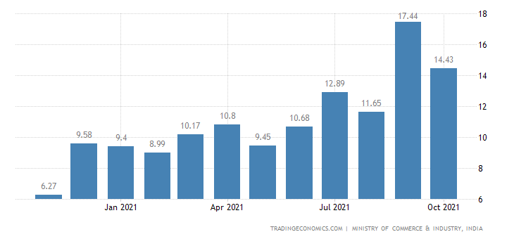 India Imports of Oil