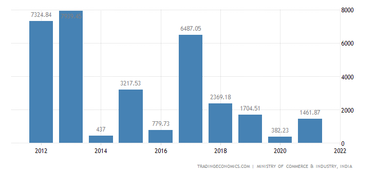 India Imports of Ores, Slag & Ash,