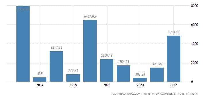 India Imports of Ores Slag & Ash