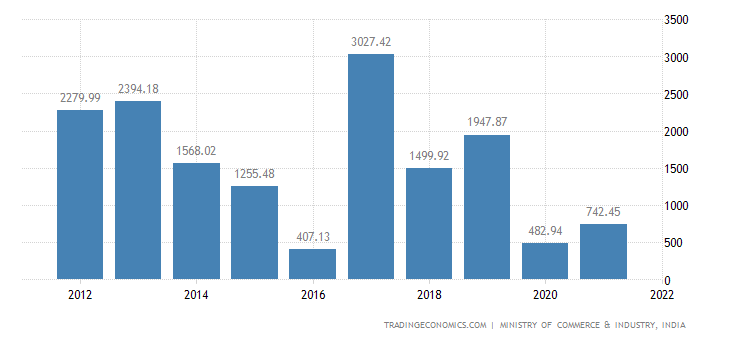 India Imports of Paper & Paperboard