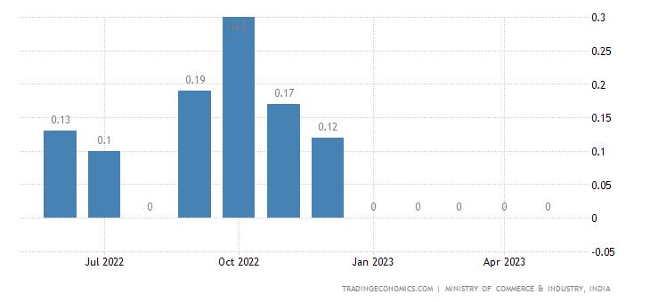 India Imports of Petrol