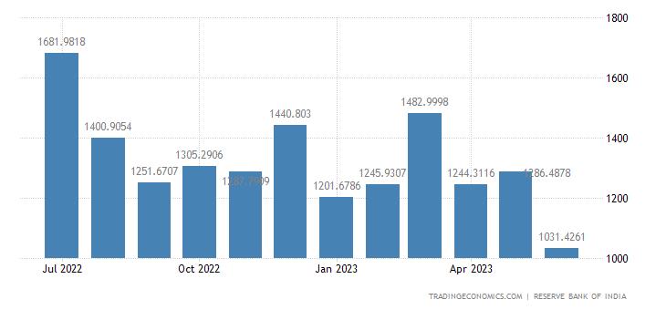 India Imports of Petroleum Crude & Products