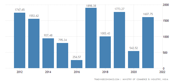 India Imports of Pharmaceutical Products | 2019 | Data | Chart