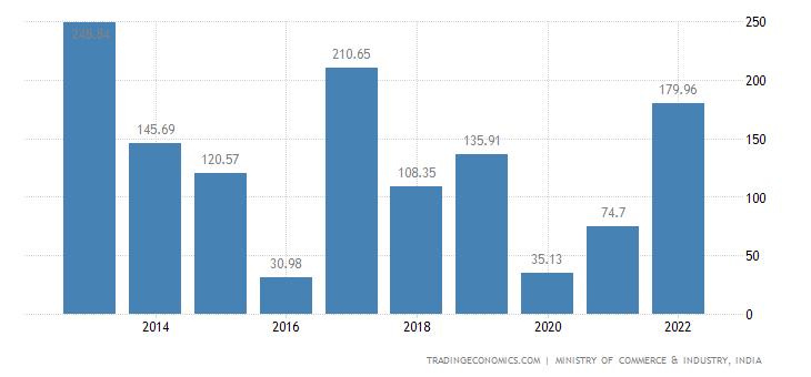 India Imports of Photographic Or Cinematographic Goods
