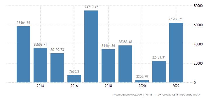 India Imports of Precious Metals