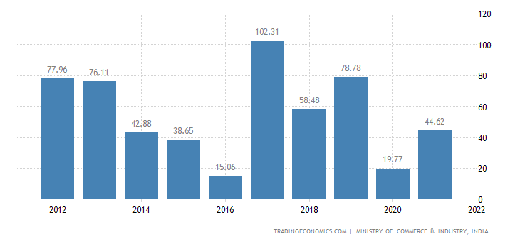 India Imports of Prep. of Vegetables Fruit Nuts Or Oth.