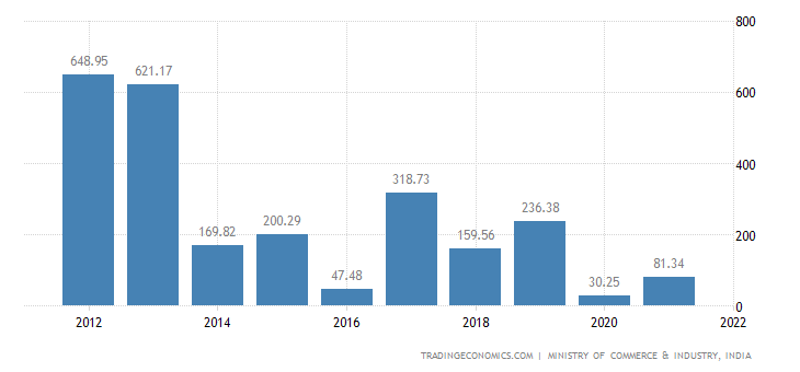 India Imports of Printed Books Newspapers Pictures