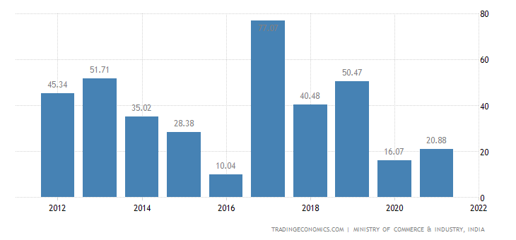 India Imports of Products of The Milling Industry