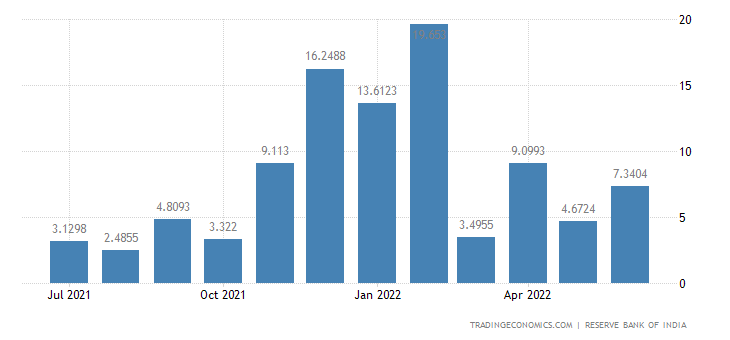 India Imports of Project Goods