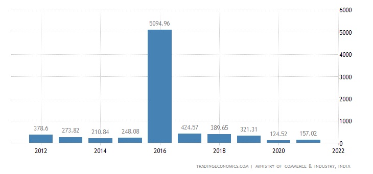India Imports of Railway Or Tramway Locomotives