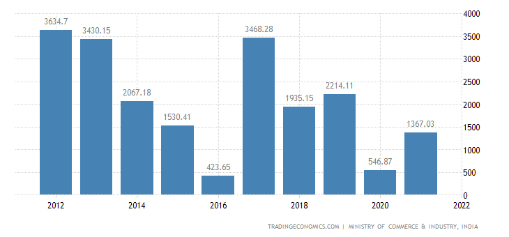 India Imports of Rubber & Articles Thereof
